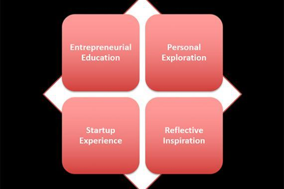 Entrepreneurial education, personal exploration, startup experience, reflective inspiration