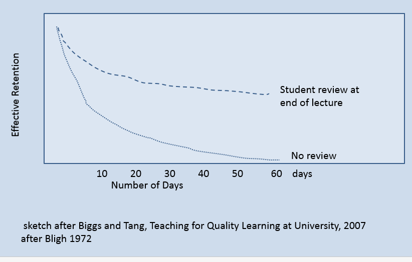Effective Retention vs Number of Days graphic showing that having student review at the end of lecture results in much more effective retention compared to no review at all as days progress.